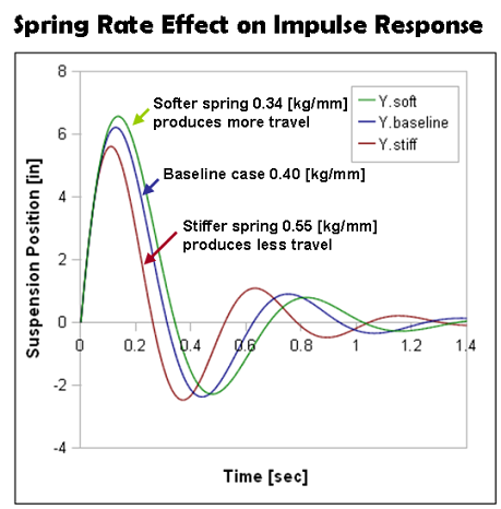 Spring Rate Selection