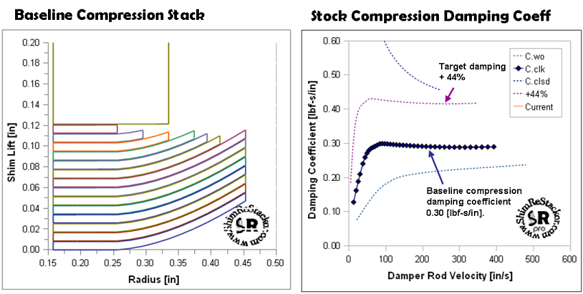 how to work out your compression ratio