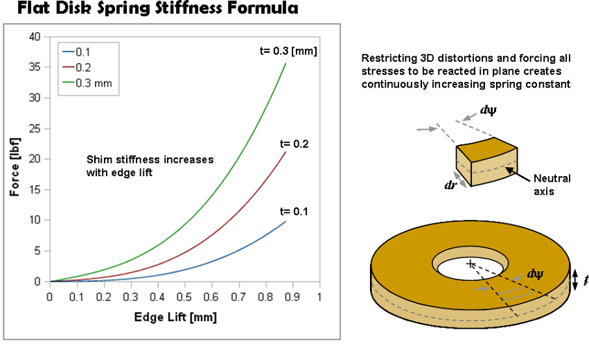 ReStackor Shim Stack Stiffness Equations